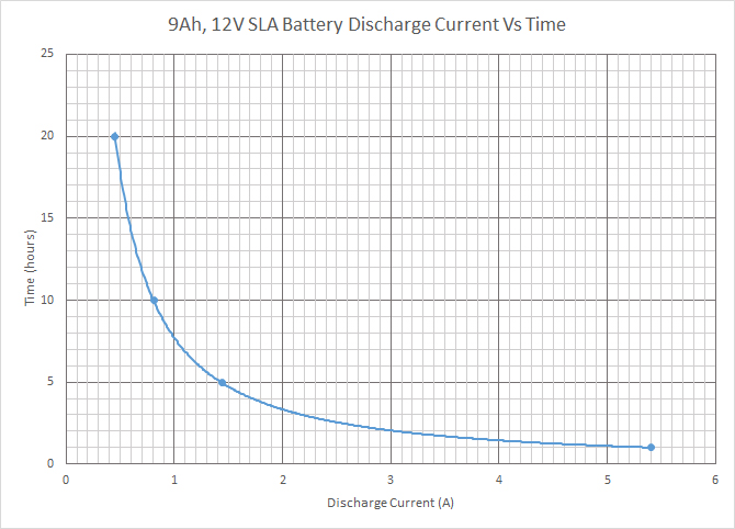 discharge_graph